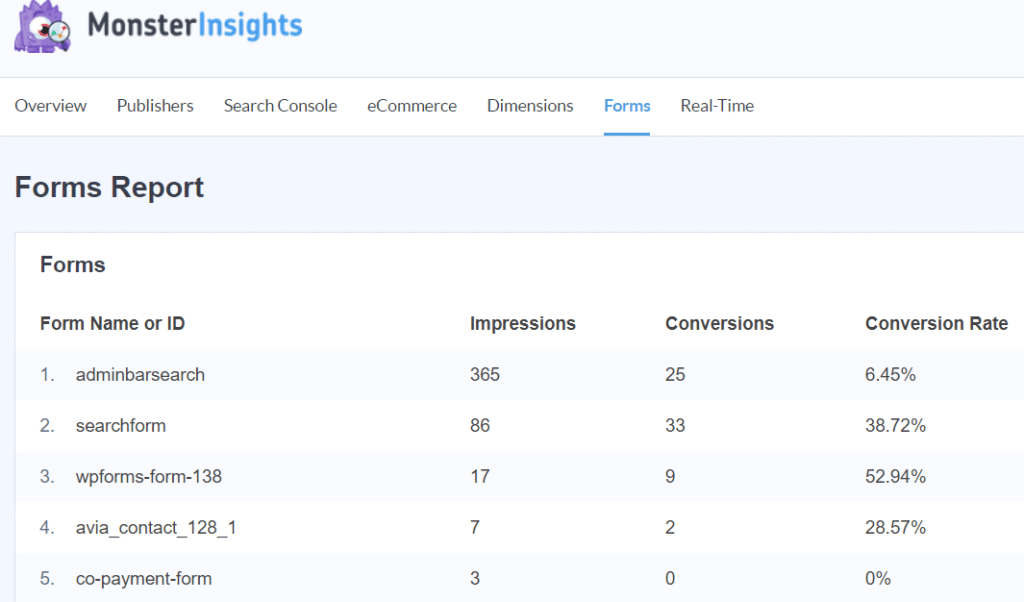MonsterInsights form addon to track conversions