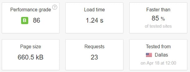 Bluehost Managed WordPress Hosting Speed Test Results