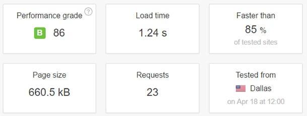 Bluehost a géré les résultats des tests de vitesse d'hébergement WordPress