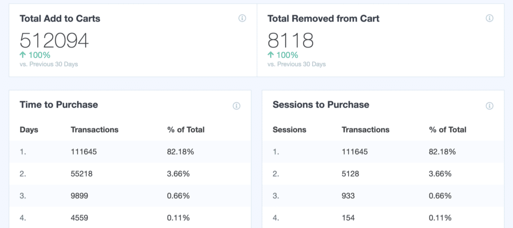 eCommerce-Report-user-behavior