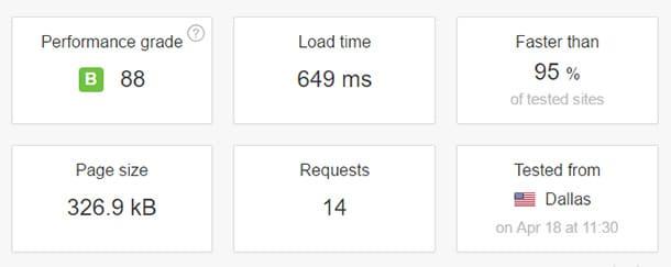 Test de vitesse d'hébergement WordPress géré par SiteGround