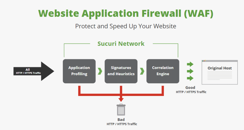 web-application-firewall