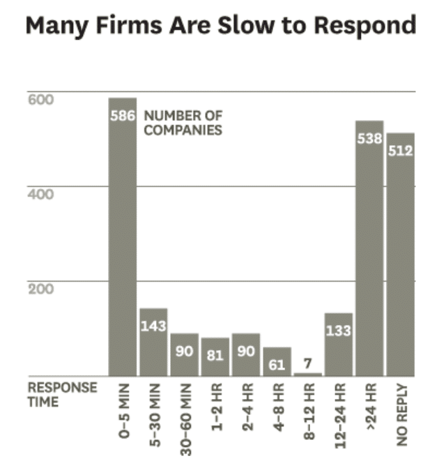 slow response time from companies