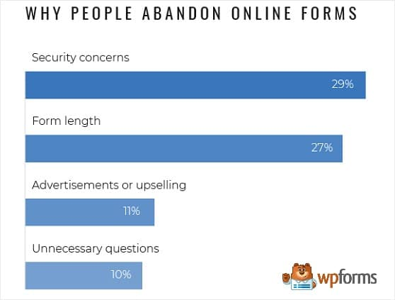 why people abandon checkout forms