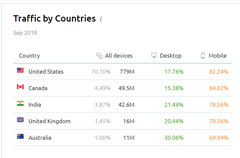 Traffic by Countries