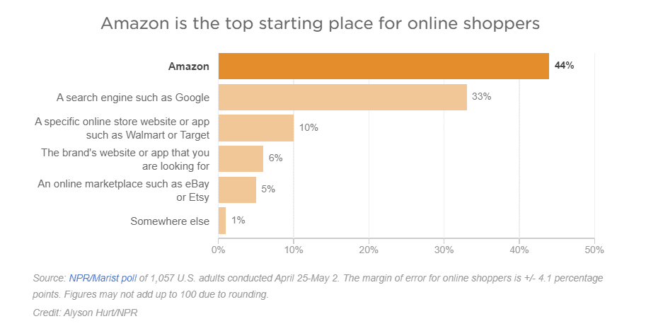 amazon-online-shopping-statistic