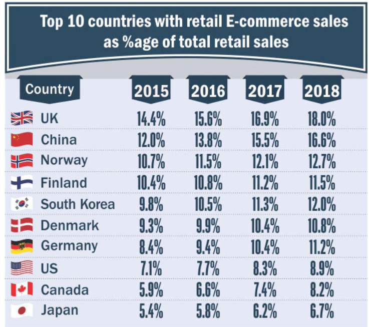 countries-online-shopping-statistics