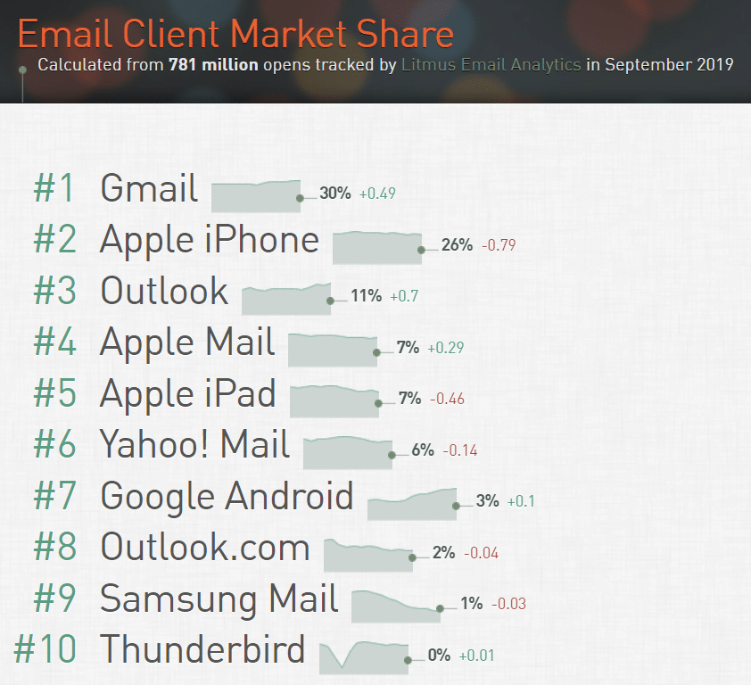 email-client-market-share-may-2019