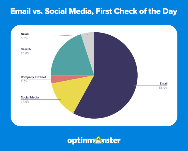 email-vs-social-media-first-check-of-day