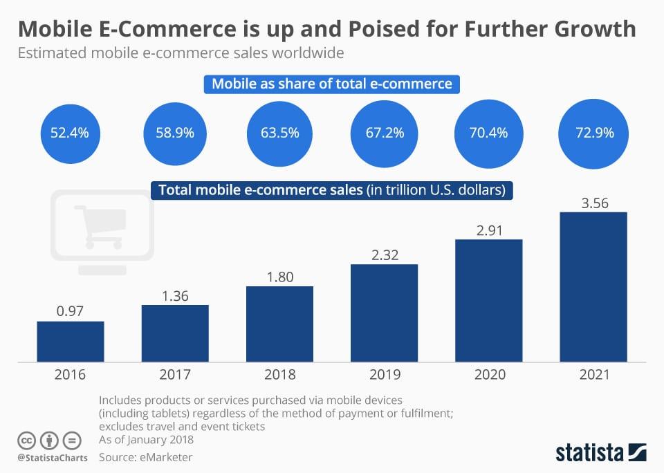 estimated_worldwide_mobile_e_commerce_sales