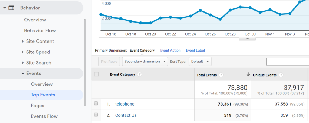google-analytics-events-track-click-to-call