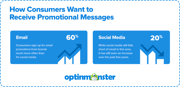 how-do-consumers-want-to-receive-promotional-messages