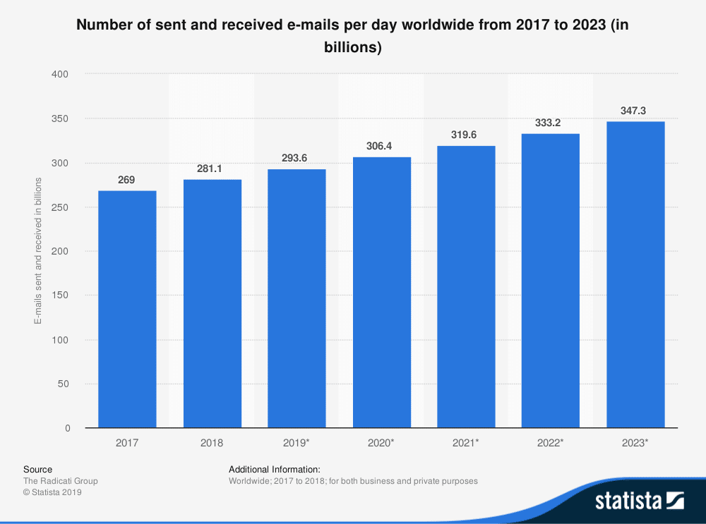 number-of-e-mails-per-day-worldwide-2017-2023