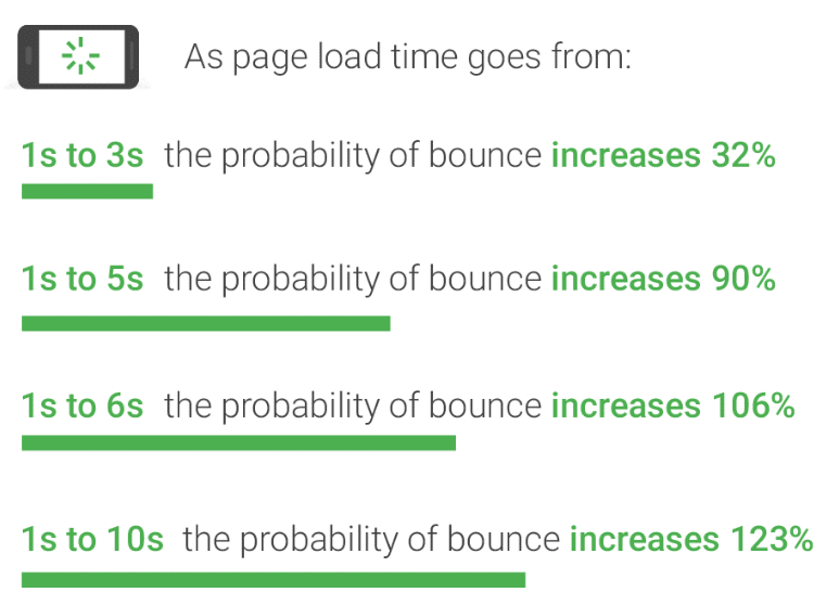 page-load-time-average-bounce-rate