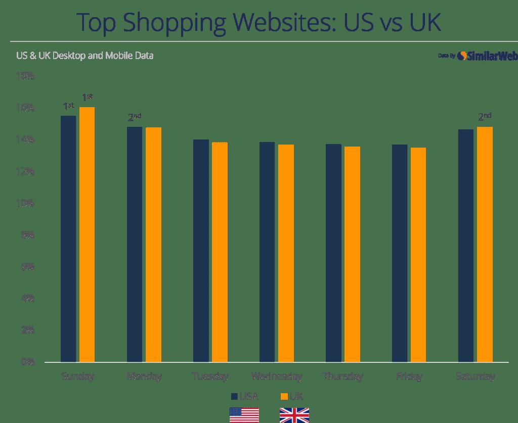 shopping-uk-and-us