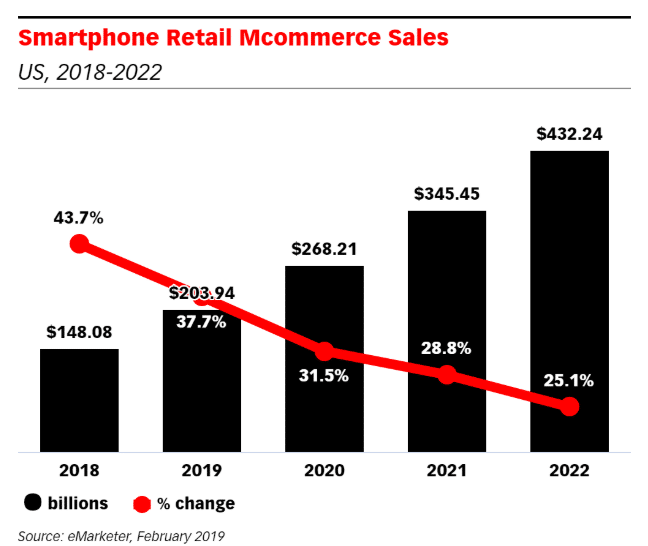 smartphone-ecommerce-sales-online-shopping-statistics