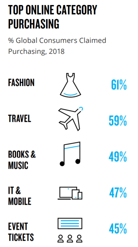 top-online-shopping-statistic-by-category