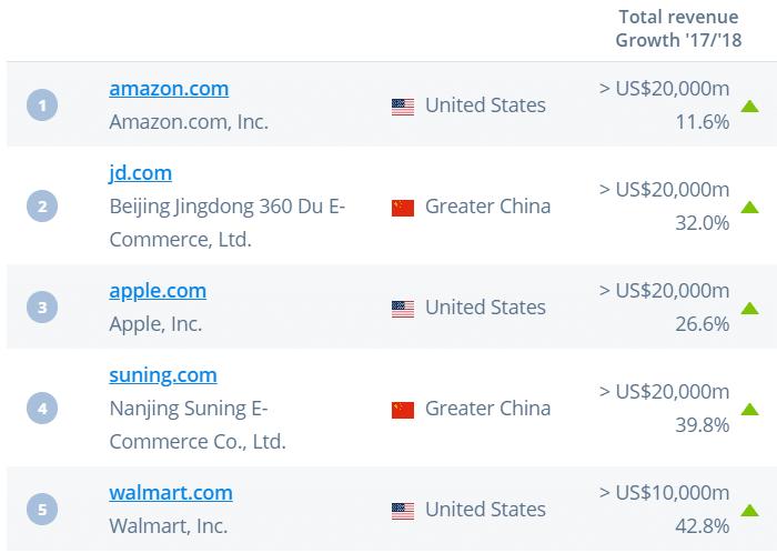 top-online-stores-statistics