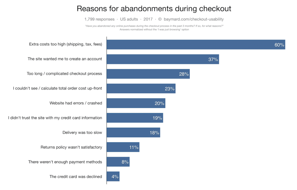 top-reasons-for-cart-abandonment-shopping-statistics