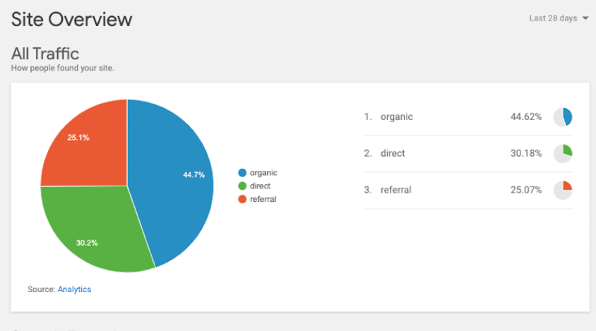 Google-site-kit-dashboard-view-analytics