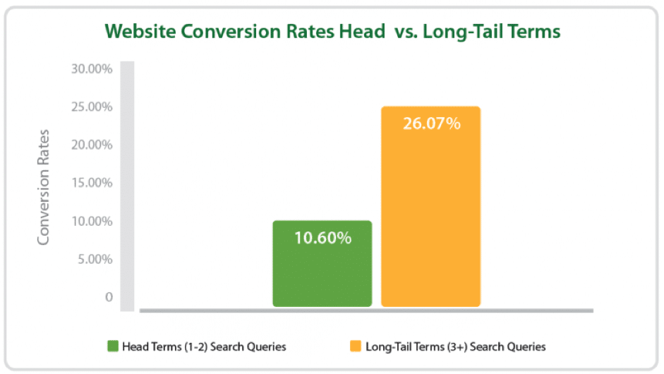 long-tail-keyword-conversion-rate
