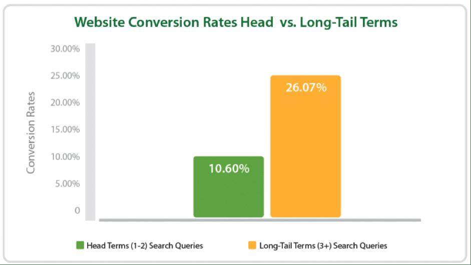 long-tail-keyword-conversion-rate