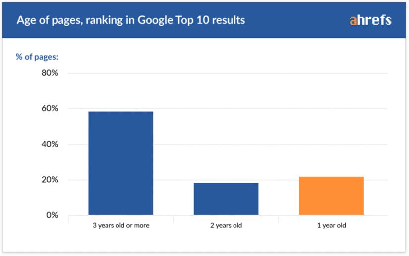 seo-stats-ranking