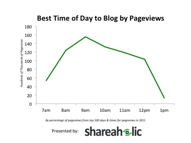 Best-Time-to-Blog-by-Pageviews