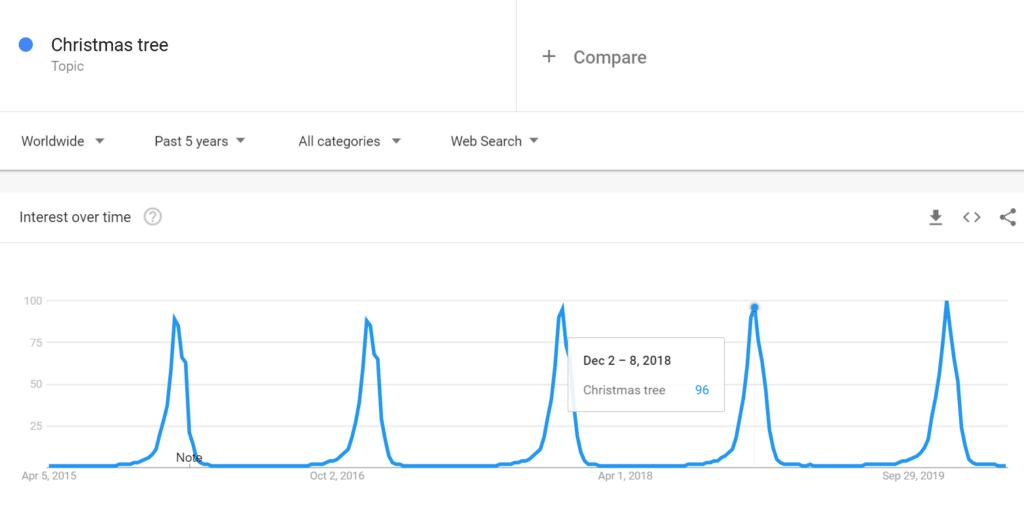 content-calendar-planning-google-trends