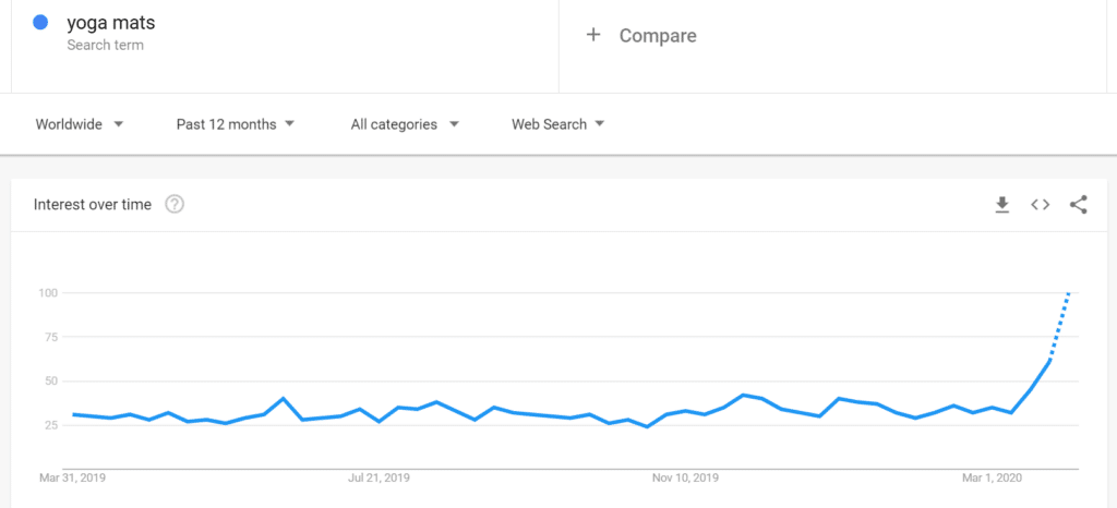 product-google-trends