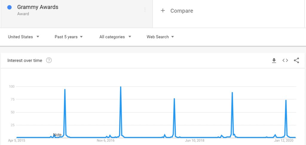 grammy-awards-google-trends