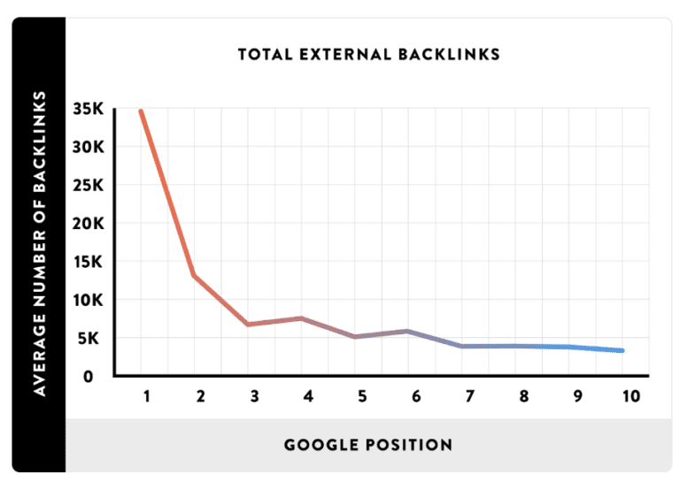 backlinks-ranking-factor
