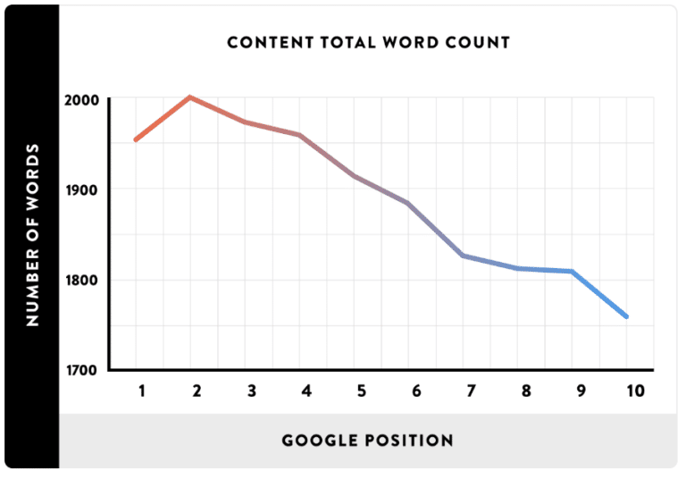 word-count-seo-statistic-google-ranking-factor
