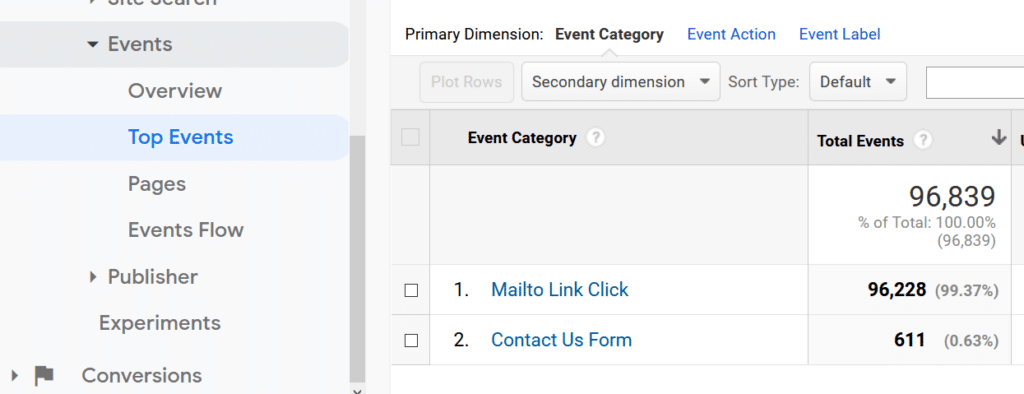 mailto link tracking