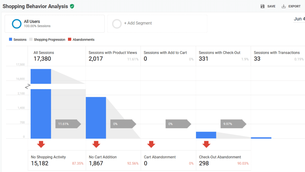 shopping behavior report woocommerce