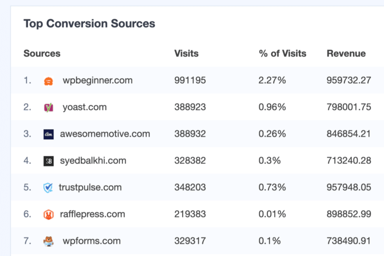 top-conversion-sources