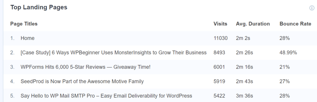 top landing page monsterinsights