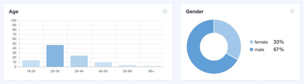 demographics-report-monsterinsights