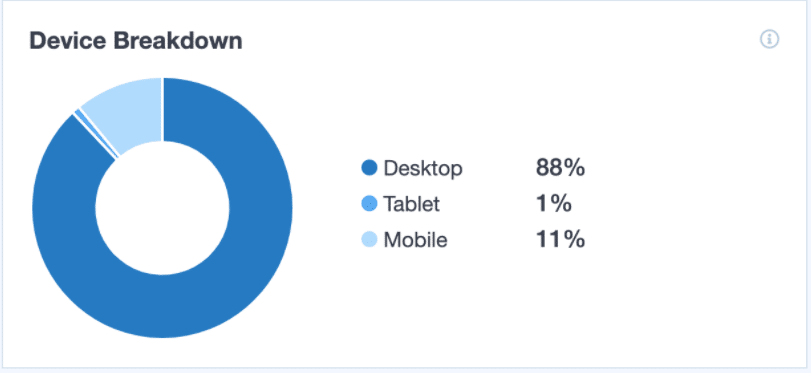 device breakdown monsterinsights