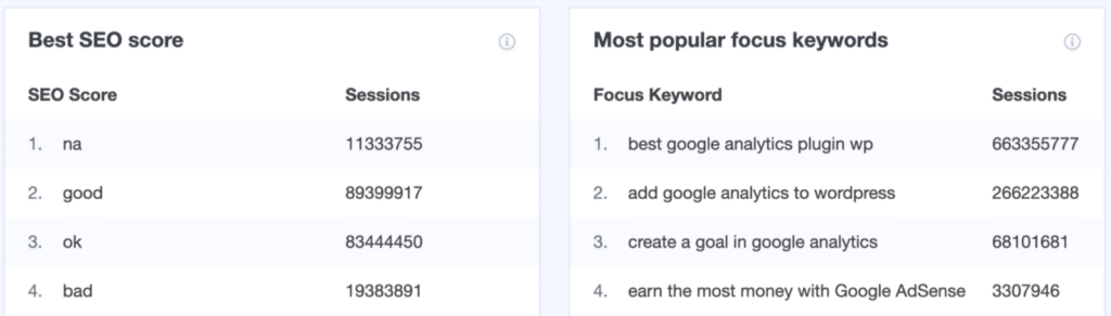 seo score and focus keyword