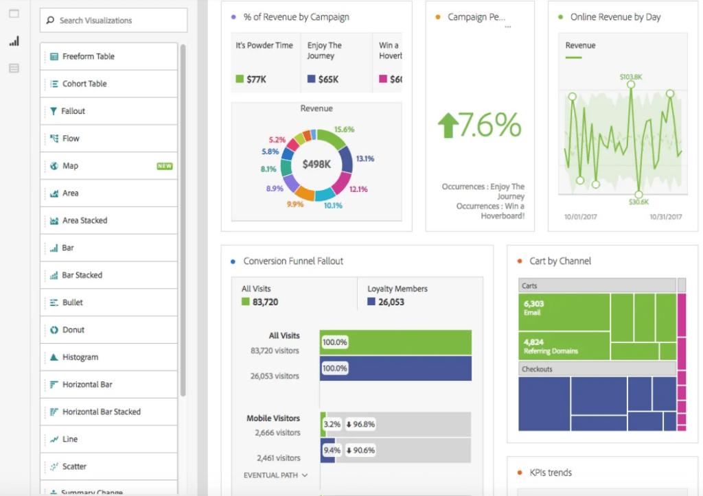rapport Adobe Analytics