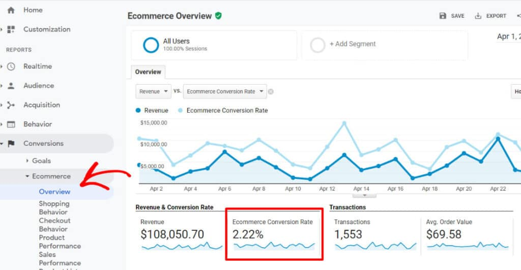 eCommerce conversion rate in Google Analytics