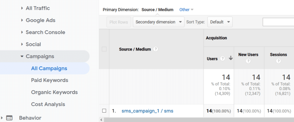 source and medium of sms campaign