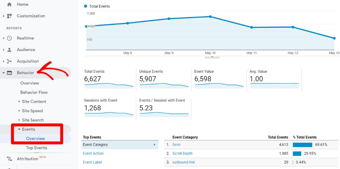Events report in Google Analytics