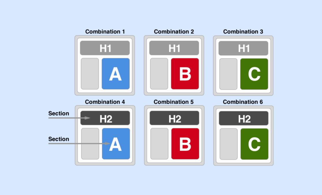 Google Optimize Multivariate Test