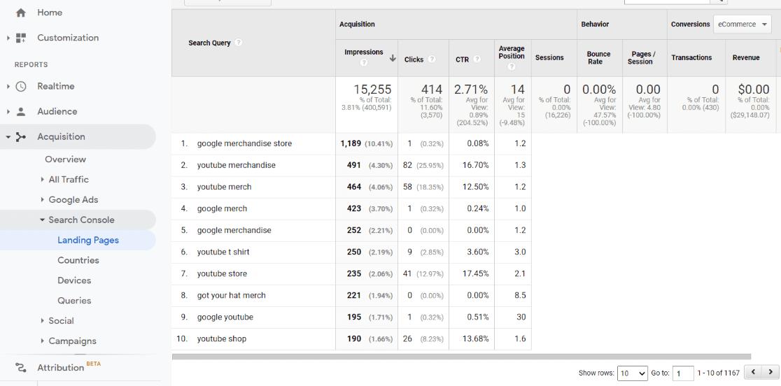 Mots-clés de la page de destination de la console de recherche Google