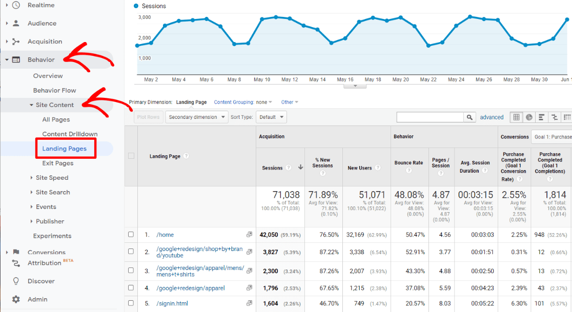 Landing Pages Report in Google Analytics