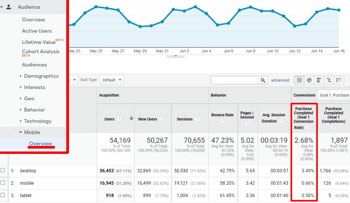 Mobile Overview Google Analytics