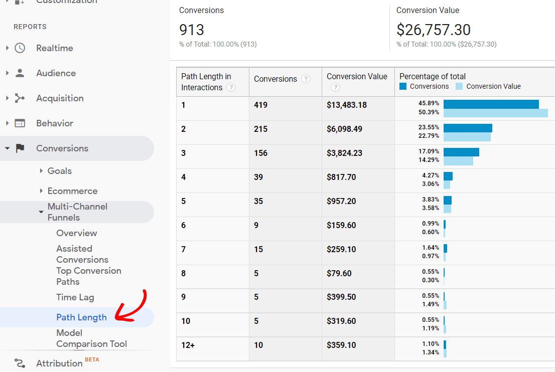 Rapport de longueur de chemin dans Google Analytics
