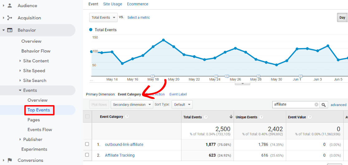 Top Events Report in Google Analytics